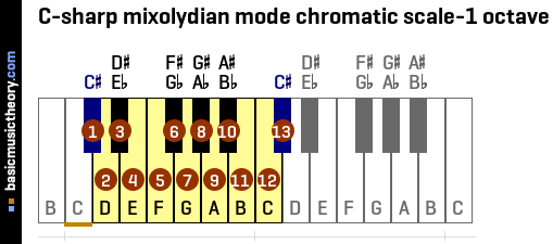 C-sharp mixolydian mode chromatic scale-1 octave