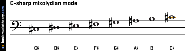 C-sharp mixolydian mode