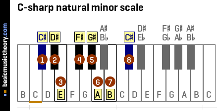 C-sharp natural minor scale