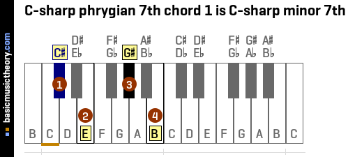 C-sharp phrygian 7th chord 1 is C-sharp minor 7th