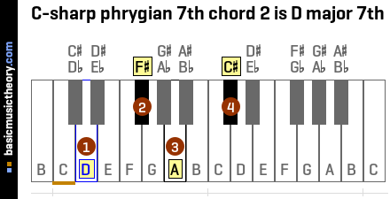 C-sharp phrygian 7th chord 2 is D major 7th