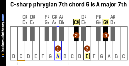 C-sharp phrygian 7th chord 6 is A major 7th