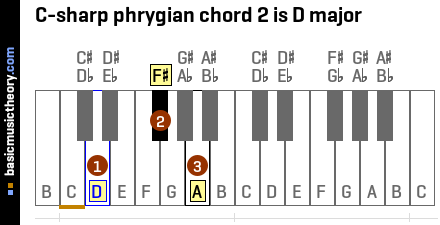 C-sharp phrygian chord 2 is D major