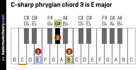 C-sharp phrygian chord 3 is E major