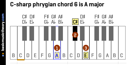 C-sharp phrygian chord 6 is A major