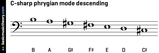C-sharp phrygian mode descending