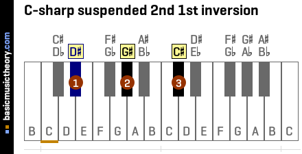 C-sharp suspended 2nd 1st inversion