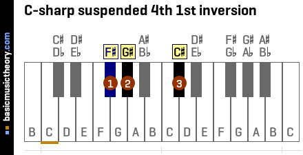 C-sharp suspended 4th 1st inversion