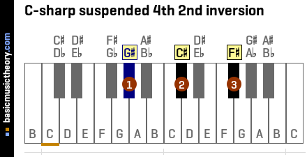 C-sharp suspended 4th 2nd inversion