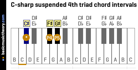 C-sharp suspended 4th triad chord intervals