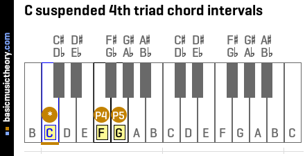 C suspended 4th triad chord intervals