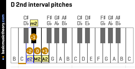 D 2nd interval pitches