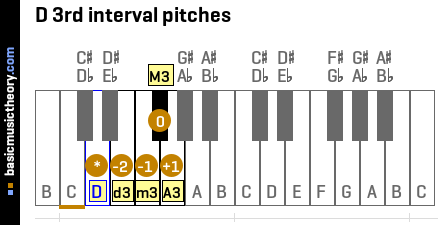 D 3rd interval pitches