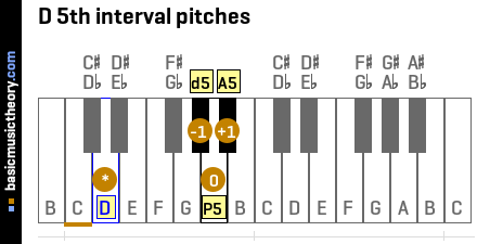 D 5th interval pitches