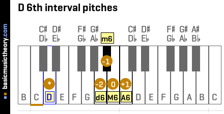 D 6th interval pitches