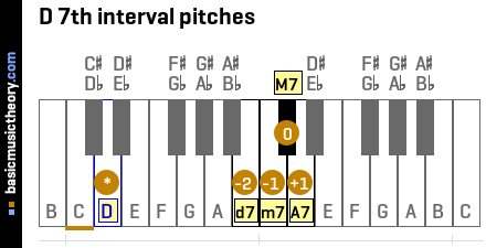 D 7th interval pitches