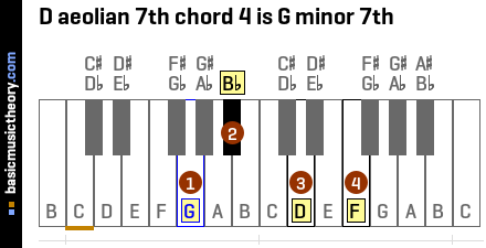 D aeolian 7th chord 4 is G minor 7th