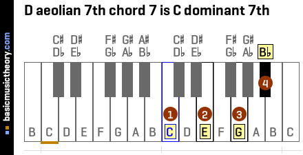 D aeolian 7th chord 7 is C dominant 7th