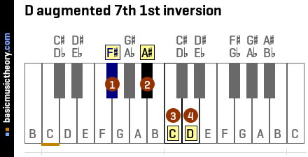 D augmented 7th 1st inversion