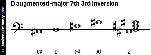 D augmented-major 7th 3rd inversion