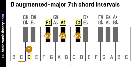 D augmented-major 7th chord intervals