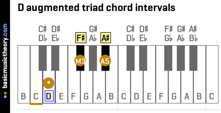 D augmented triad chord intervals