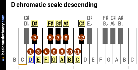 D chromatic scale descending