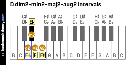 D dim2-min2-maj2-aug2 intervals