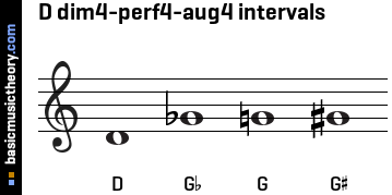 D dim4-perf4-aug4 intervals