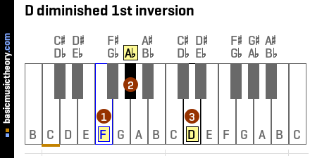 D diminished 1st inversion