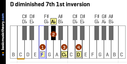 D diminished 7th 1st inversion