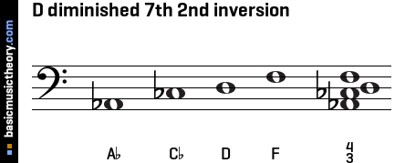 D diminished 7th 2nd inversion