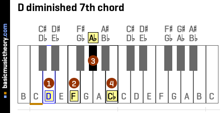 D diminished 7th chord
