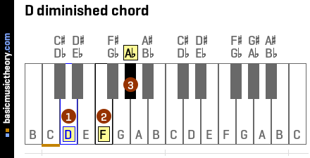 D diminished chord