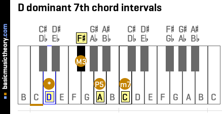 D dominant 7th chord intervals