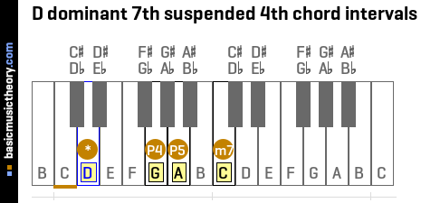 D dominant 7th suspended 4th chord intervals