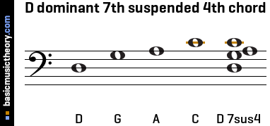 D dominant 7th suspended 4th chord