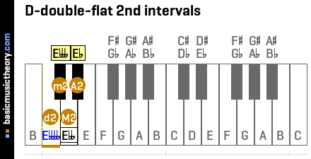 D-double-flat 2nd intervals