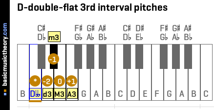 D-double-flat 3rd interval pitches