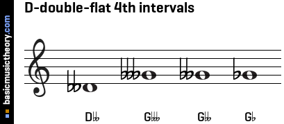 D-double-flat 4th intervals