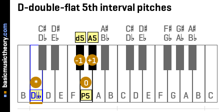 D-double-flat 5th interval pitches