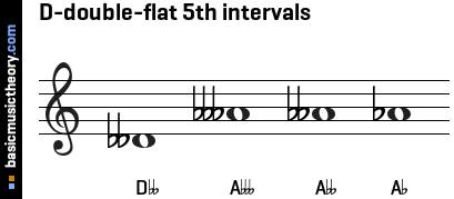 D-double-flat 5th intervals