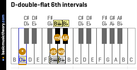 D-double-flat 6th intervals
