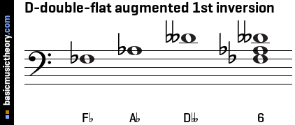 D-double-flat augmented 1st inversion
