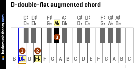 D-double-flat augmented chord