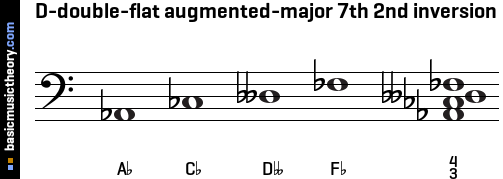 D-double-flat augmented-major 7th 2nd inversion