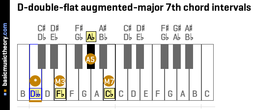 D-double-flat augmented-major 7th chord intervals
