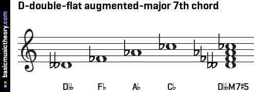 D-double-flat augmented-major 7th chord