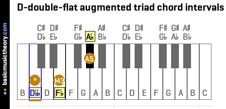 D-double-flat augmented triad chord intervals