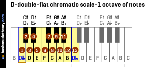 D-double-flat chromatic scale-1 octave of notes